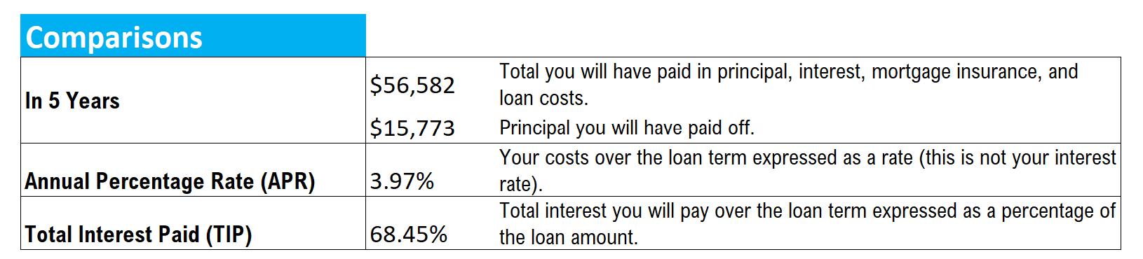 Comparisons section on a typical loan estimate (Lendgo)